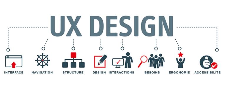Histoire : le design UX est plus vieux que vous ne le pensez !